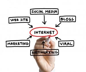 Schéma des principales actions en Webmarketing