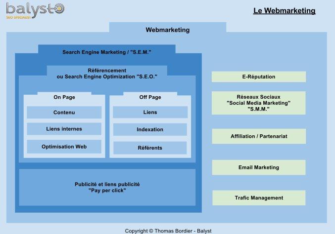 Webmarketing expliqué
