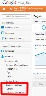 outils stratégie international Analytics