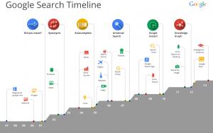 developpement du moteur de recherche Google depuis sa création